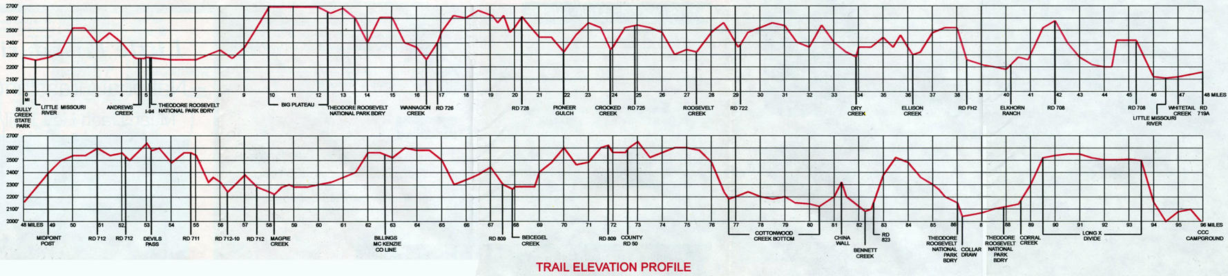 Maah Daah Hey Trail Profile: Check out the race profile, pretty bumpy, mostly up or down, not a lot in between
